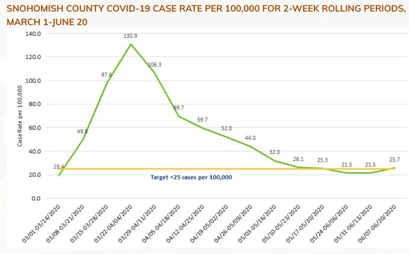 SnoCo covid cases 6.26.20