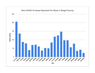 June 21 COVID Chart