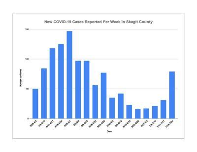 July 26 COVID Chart