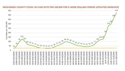 SnoCo covid rate