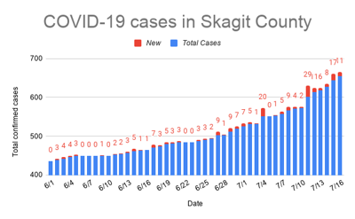COVID-19 Cases in Skagit County