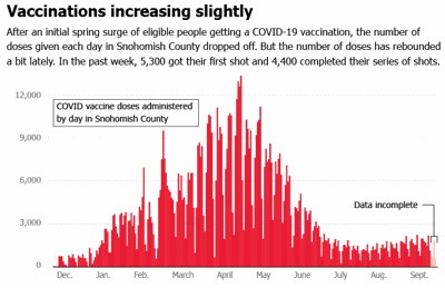 Vaccinations increasing slightly