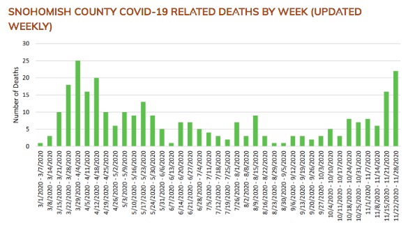 Deaths in Snohomish County by week