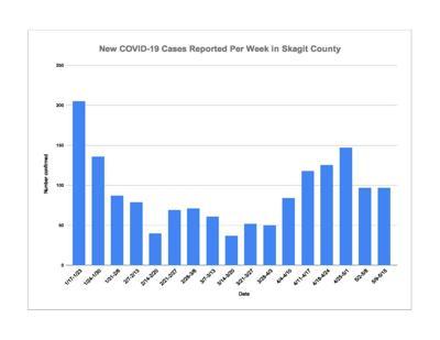 May 17 COVID Chart