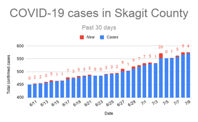 30 days of COVID-19 cases