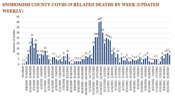 SnoCo COVID deaths