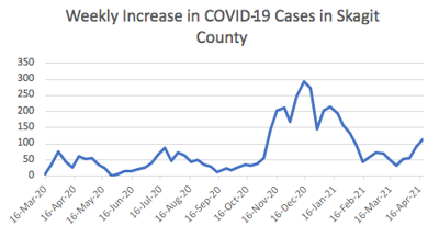 Skagit residents urged to take precautions as COVID-19 cases rise