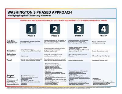 Washington state phases Stanwood Camano