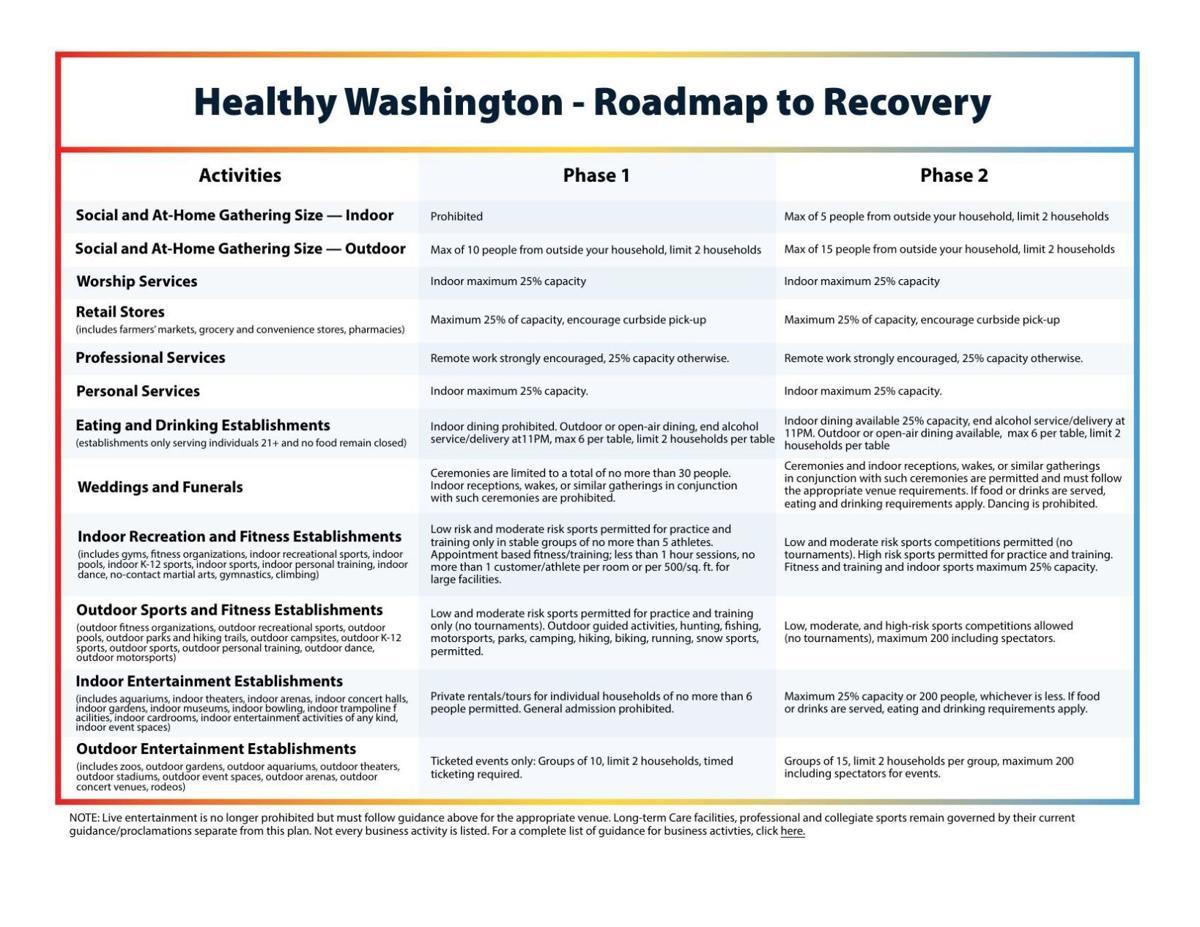 PDF: Healthy Washington reopening phases