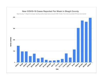 Sept. 7 COVID Chart