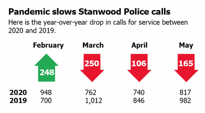 Stanwood police calls slow in pandemic