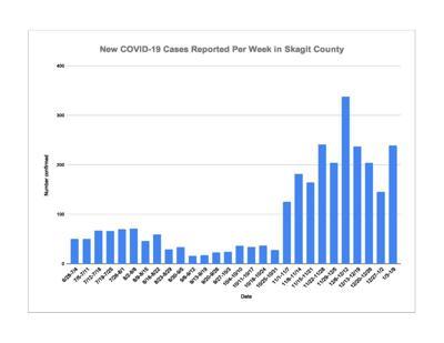 Weekly COVID Chart