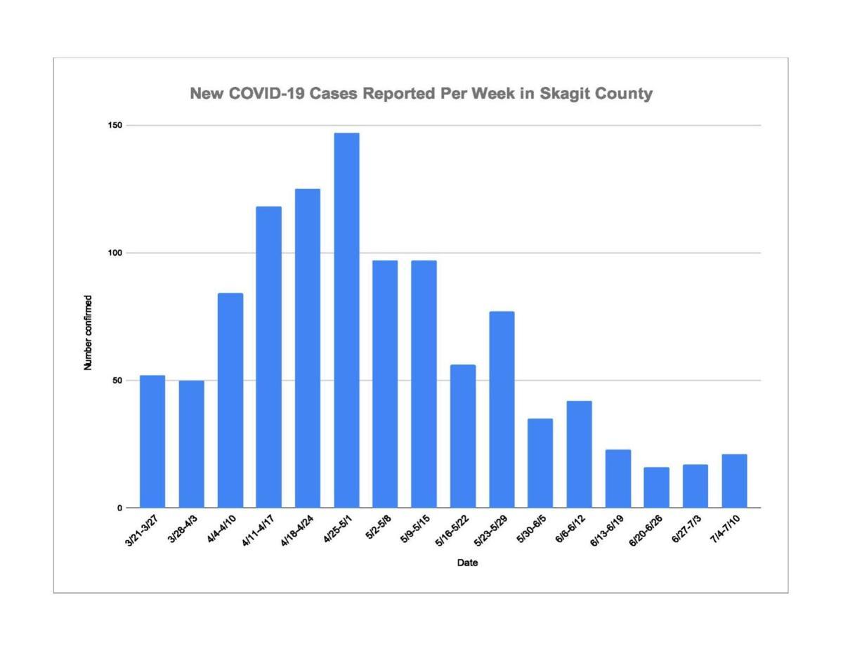 July 12 COVID Chart