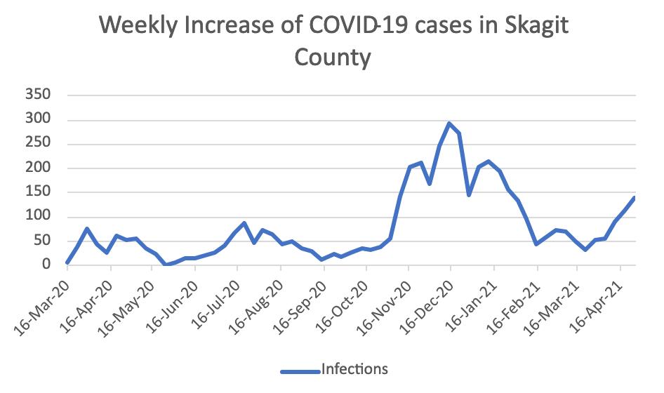 COVID-19 graph 4/28