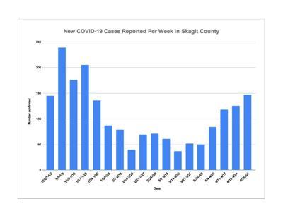 May 3 COVID Chart