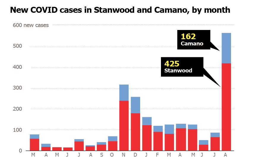 Stanwood and Camano cases