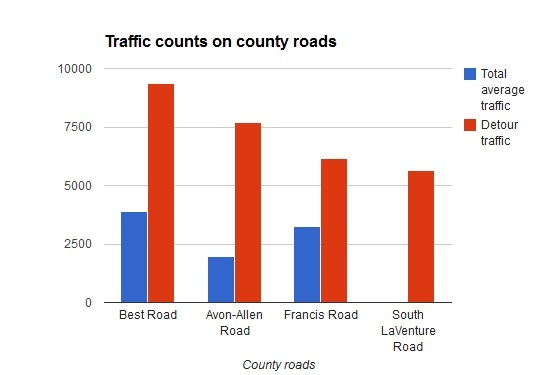County road truck traffic soars