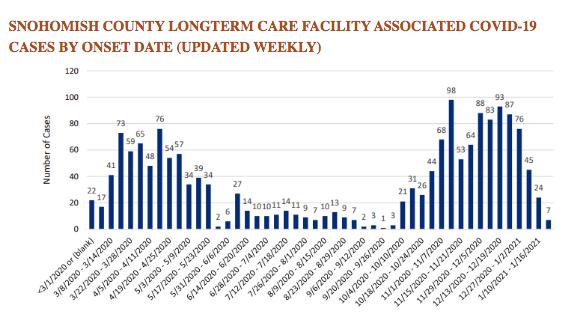 SnoCo long term care cases