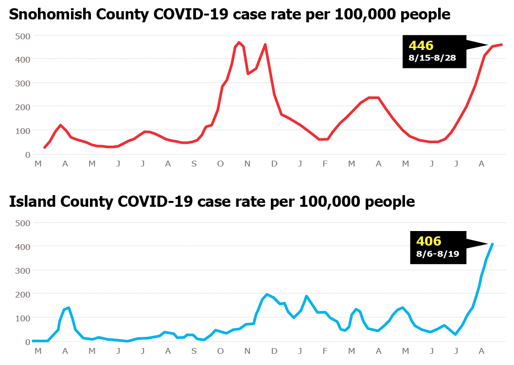 IslCo and SnoCo COVID rates