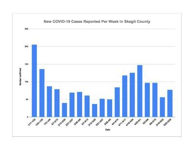 May 31 COVID-19 Chart