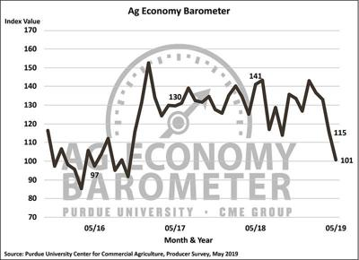 Farmer sentiment hits lowest level in over 2 years