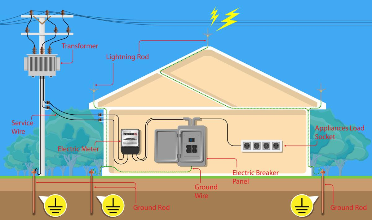 Rosie on the House: Whole-home surge protection keeps elections safe