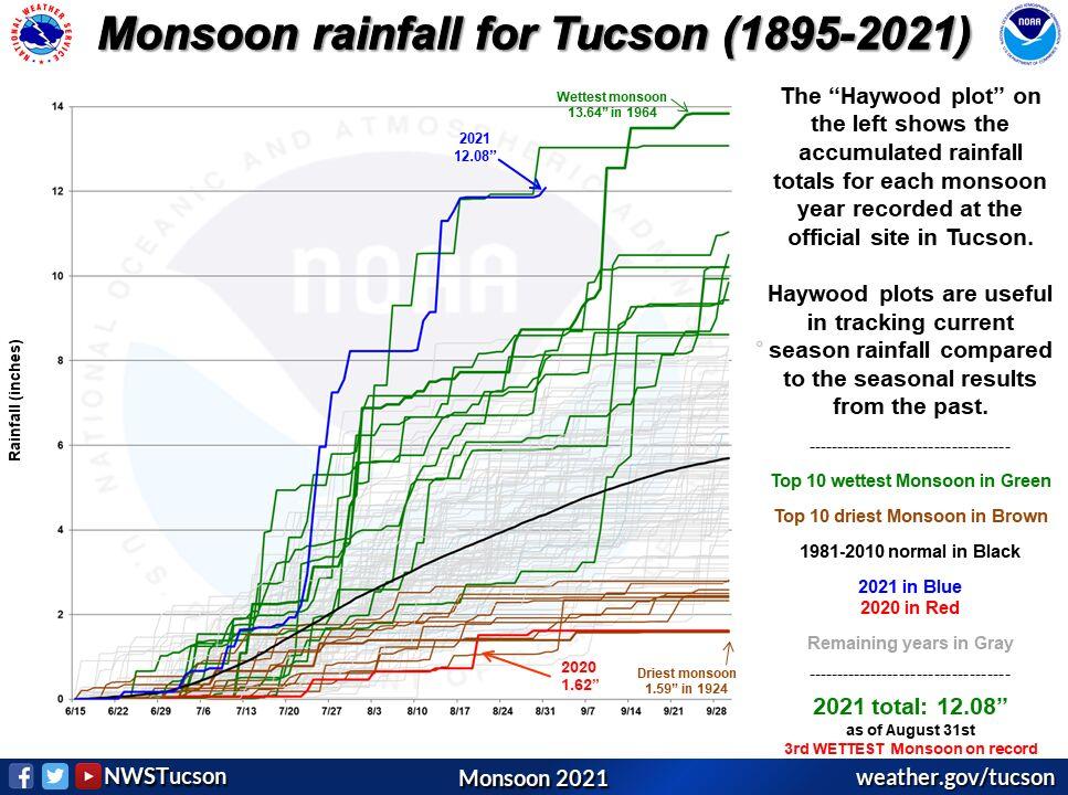 2021MonsoonvsALLyears_Tucson.png