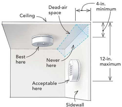 Smoke Alarm Wall and Ceiling Placement
