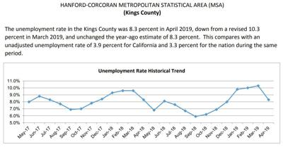 Unemployment rate dips to 8 3% in April | Local