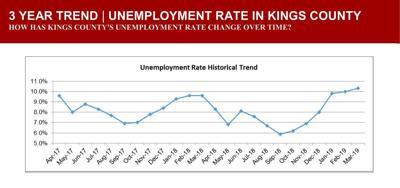 Unemployment March 2019