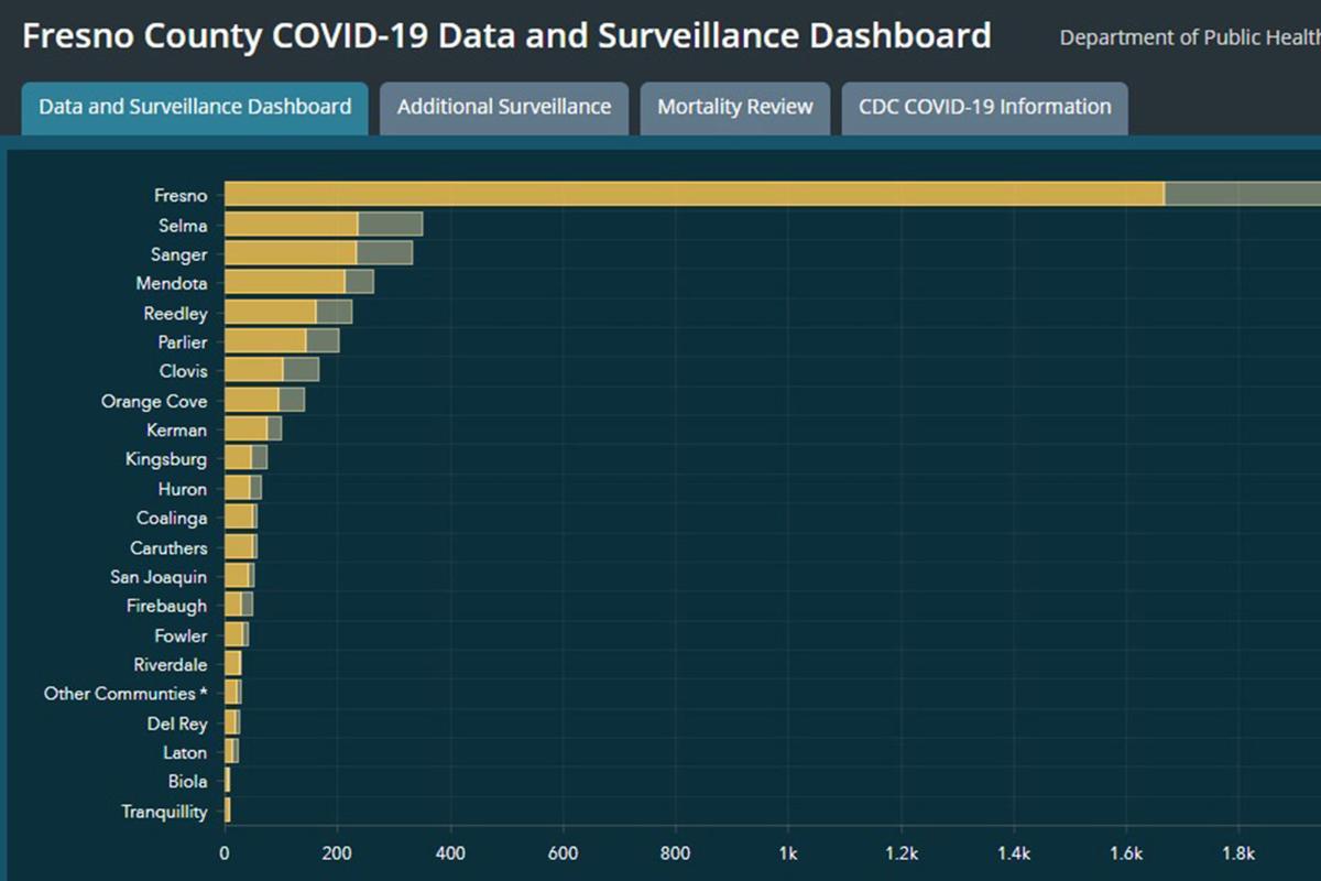 Kingsburg: COVID cases