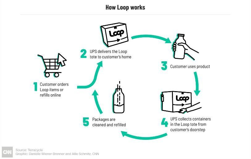 How Loop Works