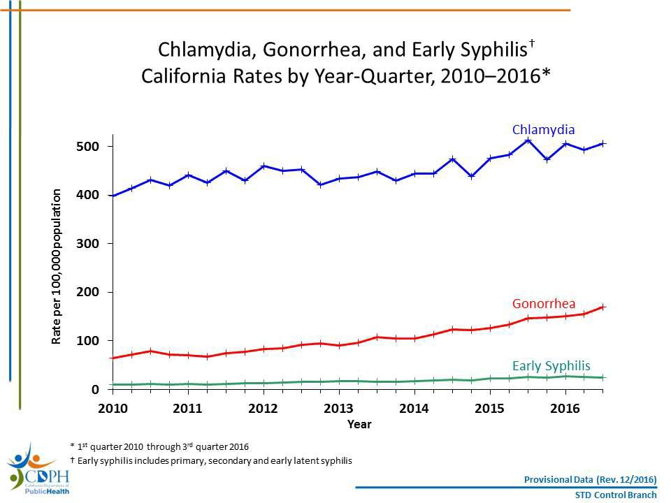 Central Valley sees continued rise in sexually transmitted diseases