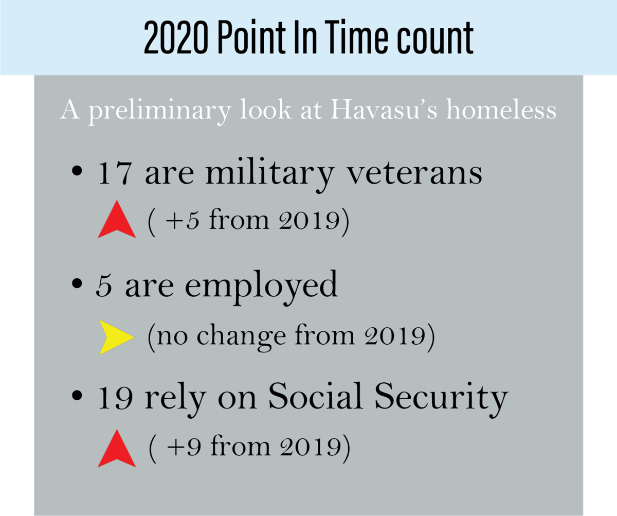 2020 Point in time count
