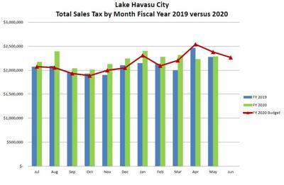 April Sales tax numbers
