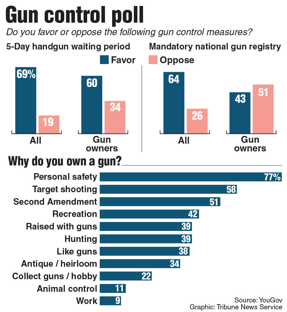 Graphics Attitudes About Gun Laws In The U S Local