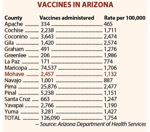 Vaccines in Arizona