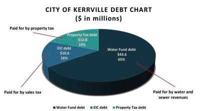 City's debt researched, explained by resident