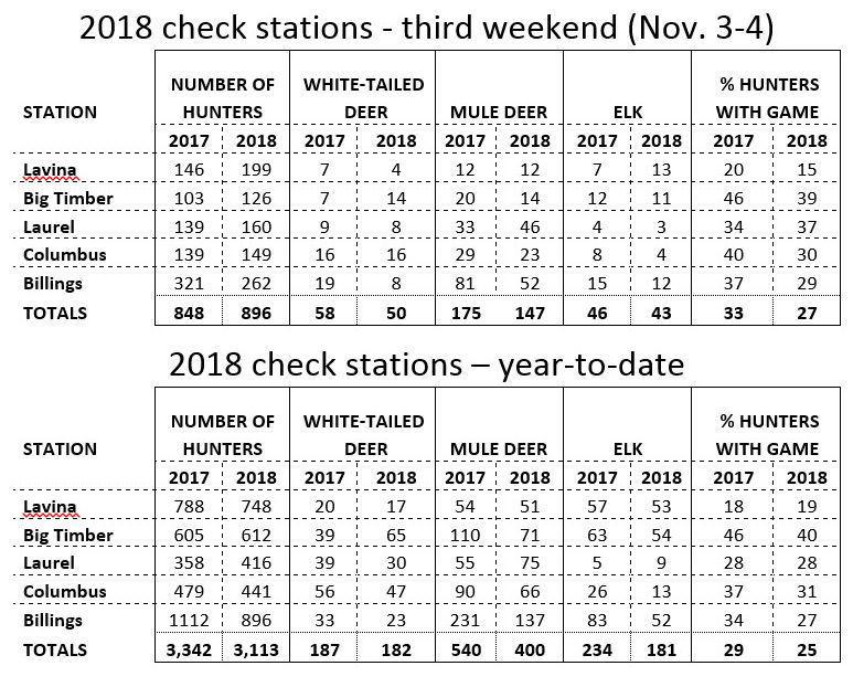 Region 5 check stations