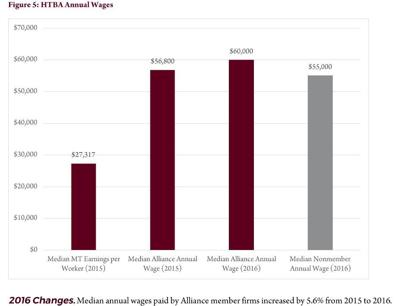 Annual wages for high tech workers compared to all Montana workers