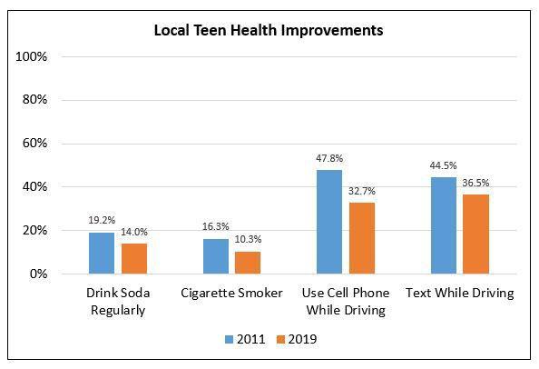 Local teen health improvements