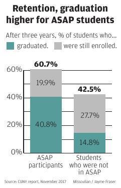 Graduation and Retention Data, ASAP