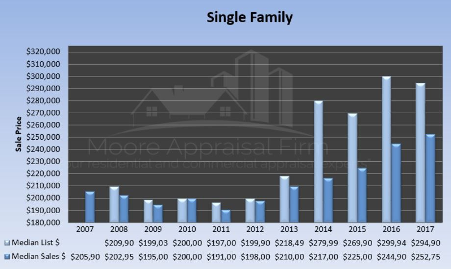Single Family Home Sales Prices