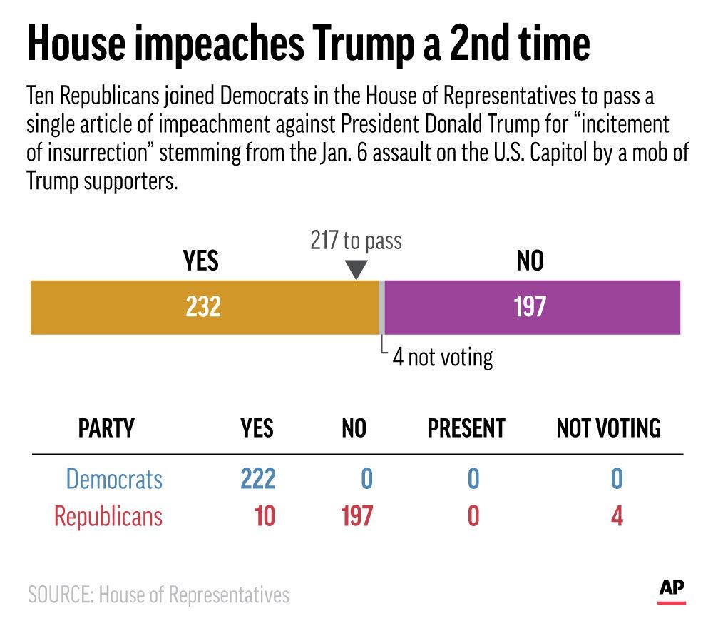 House Impeachment Vote