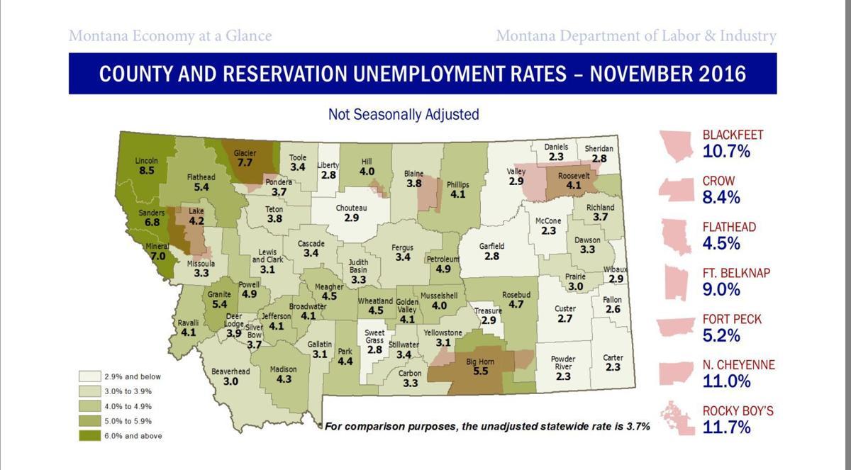 Montana unemployment rates