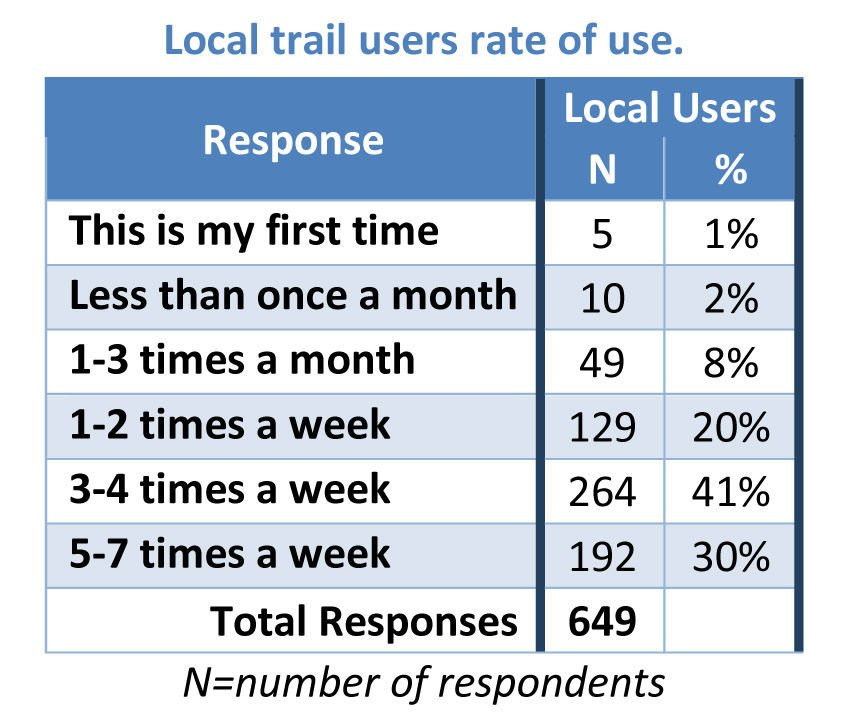 Trail users rate of use