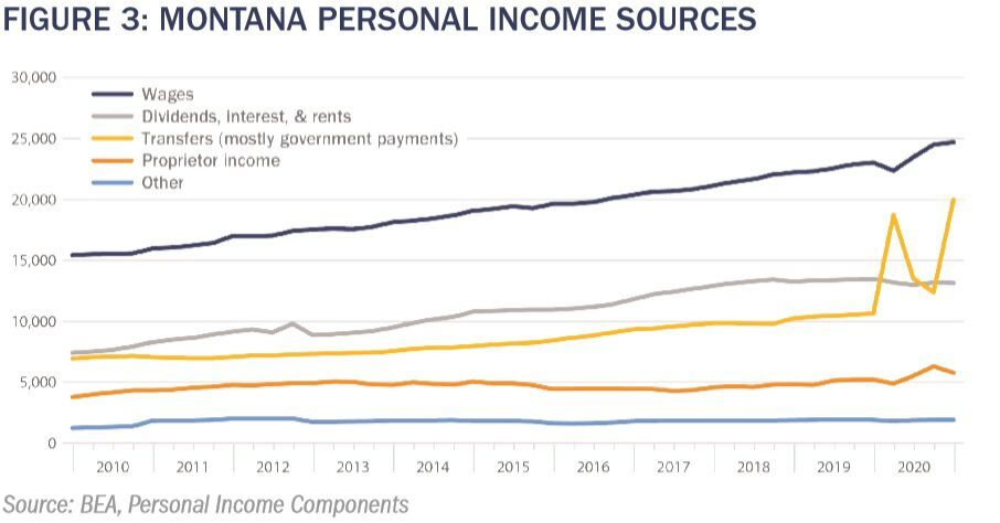 Personal income sources