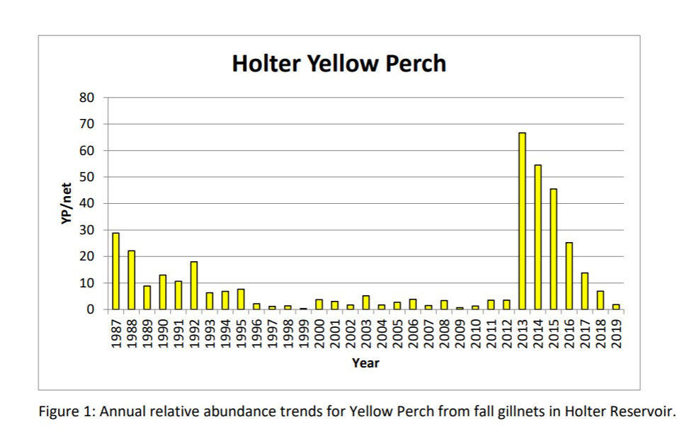 Perch numbers