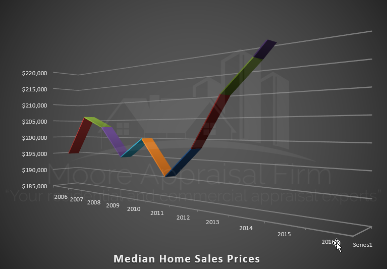 Median Home Sales Price