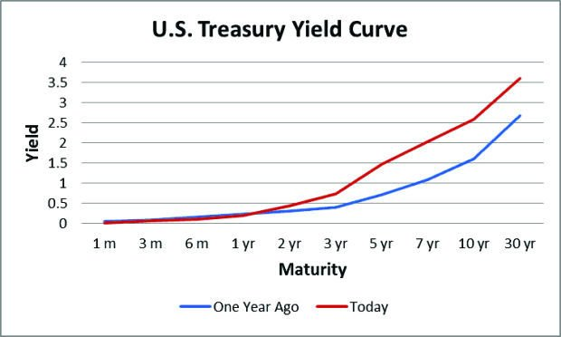 Don T Fall Behind The Yield Curve Educate Yourself On Mortgage